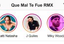 Natti Natasha J Quiles Miky Woodz – Que Mal Te Fue Remix Official Video